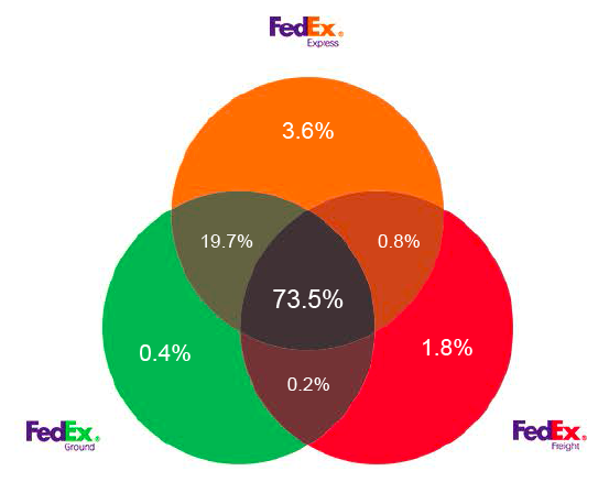 fedex case study answers