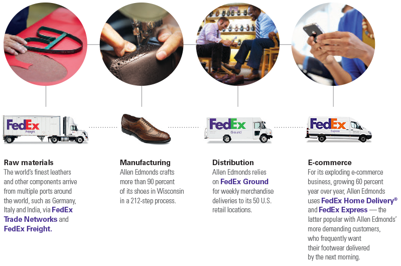 fedex 2014 annual report Fedex corporation is an american multinational courier delivery services  company  on july 17, 2014, fedex was indicted for conspiracy to distribute  controlled substances in cooperation with the chhabra-smoley organization   jump up to: fedex 2018 form 10-k annual report secgov  pittsburgh  tribune-review.