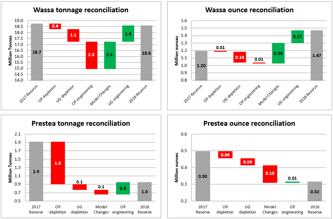 Figure 1: Mineral Reserve reconciliation graphs (CNW Group/Golden Star Resources Ltd.)