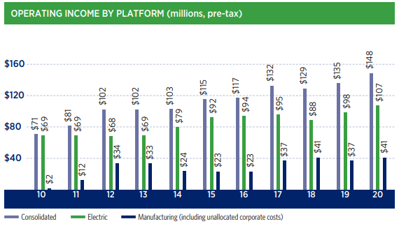 Operating Income by Platform