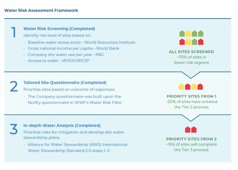 Water Risk Assessment Framework