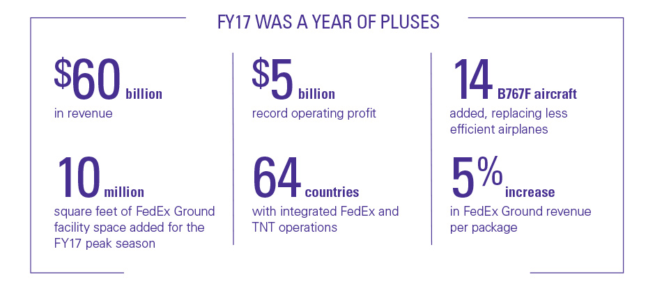 FedEx Annual Report 2017 Home Page