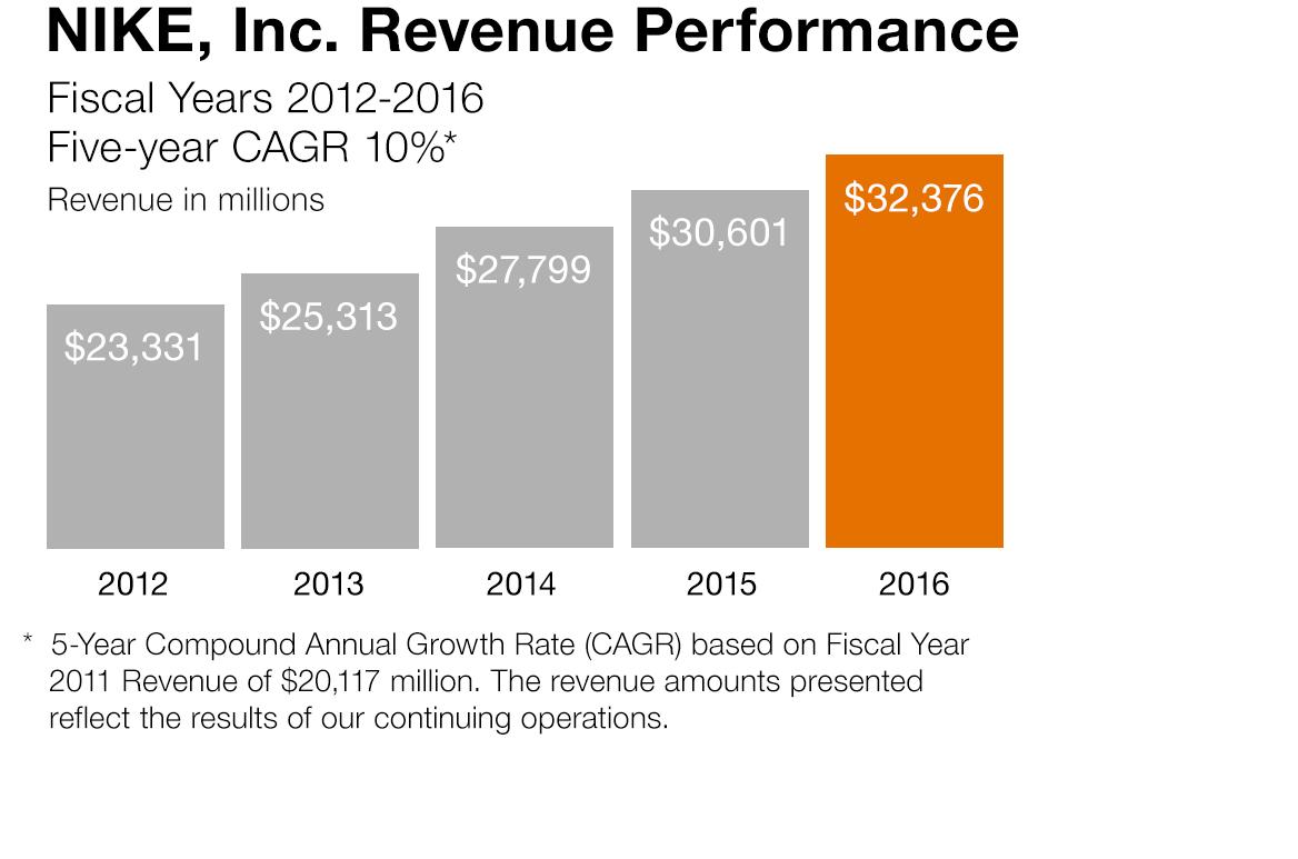pdf rheem manufacturing company 2016 sales revenue