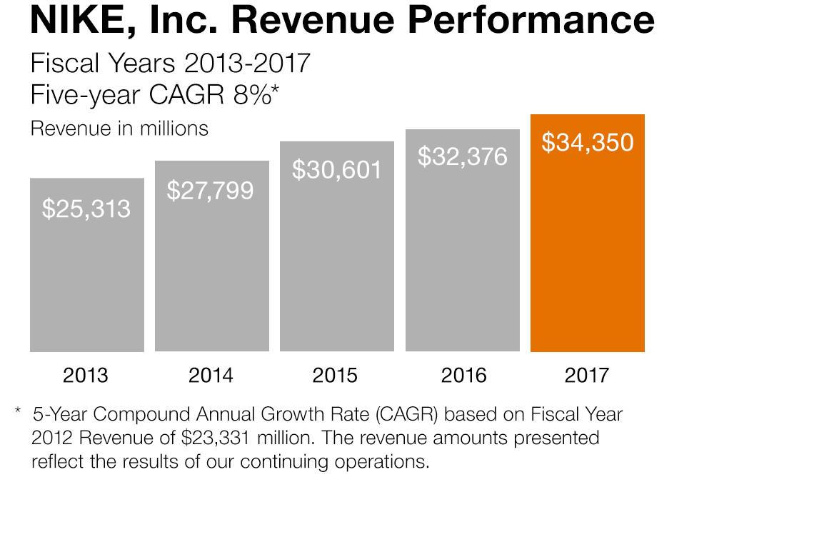 https://s1.q4cdn.com/806093406/files/doc_financials/2017/ar/images/chart-revenue-2017.png