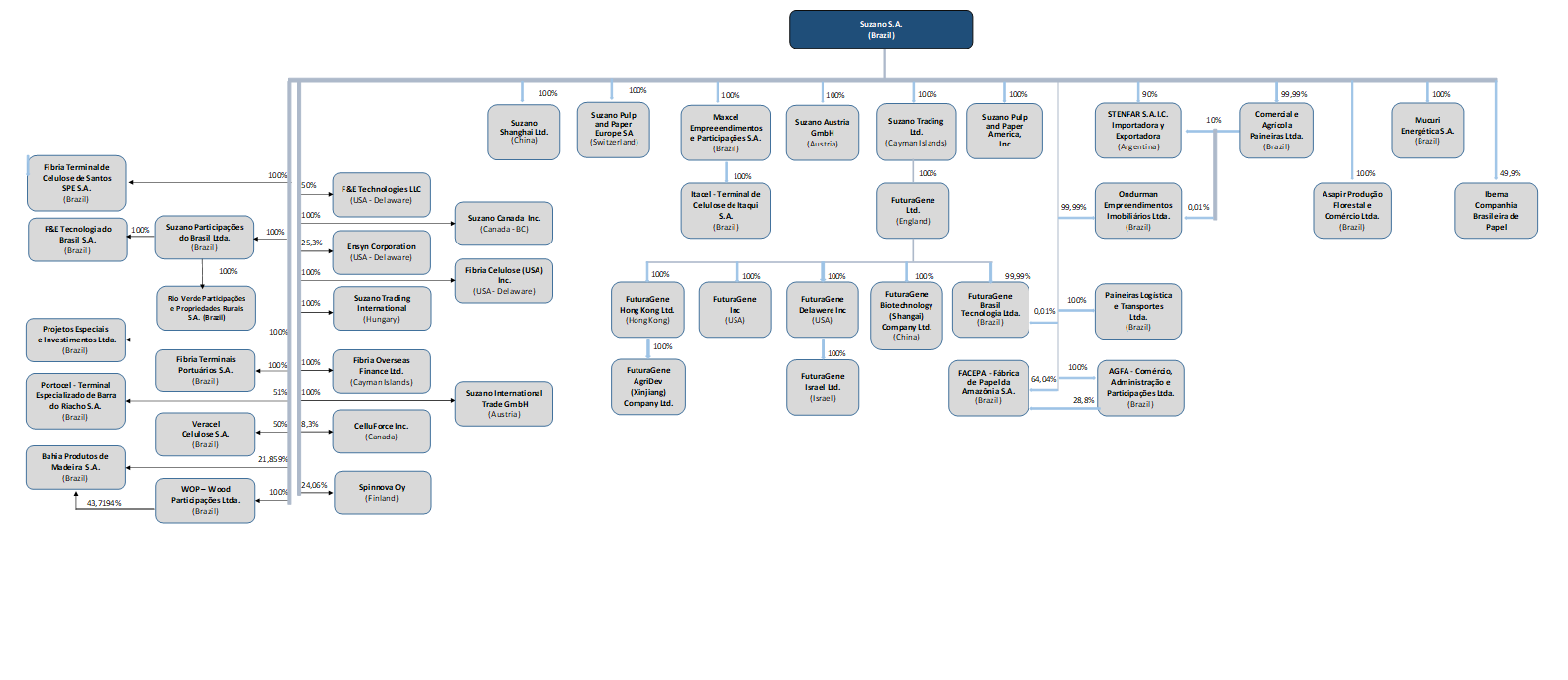 Corporate Structure image
